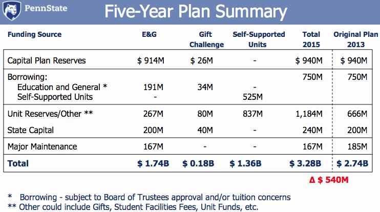 Capital Improvement Plan Template Beautiful Five Year Capital Plan 2014 2018