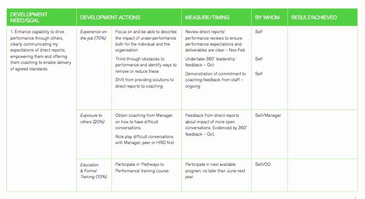 Career Development Plan Template New Career Development Plan Template for Employees