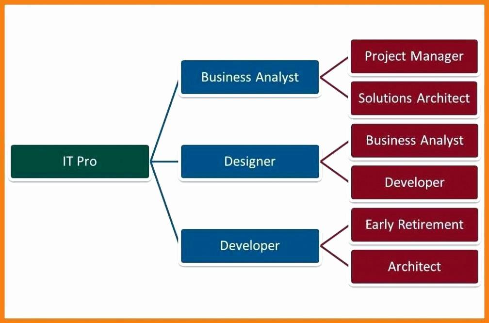 Career Path Planning Template Beautiful Career Path Template Petency assessment Career Path