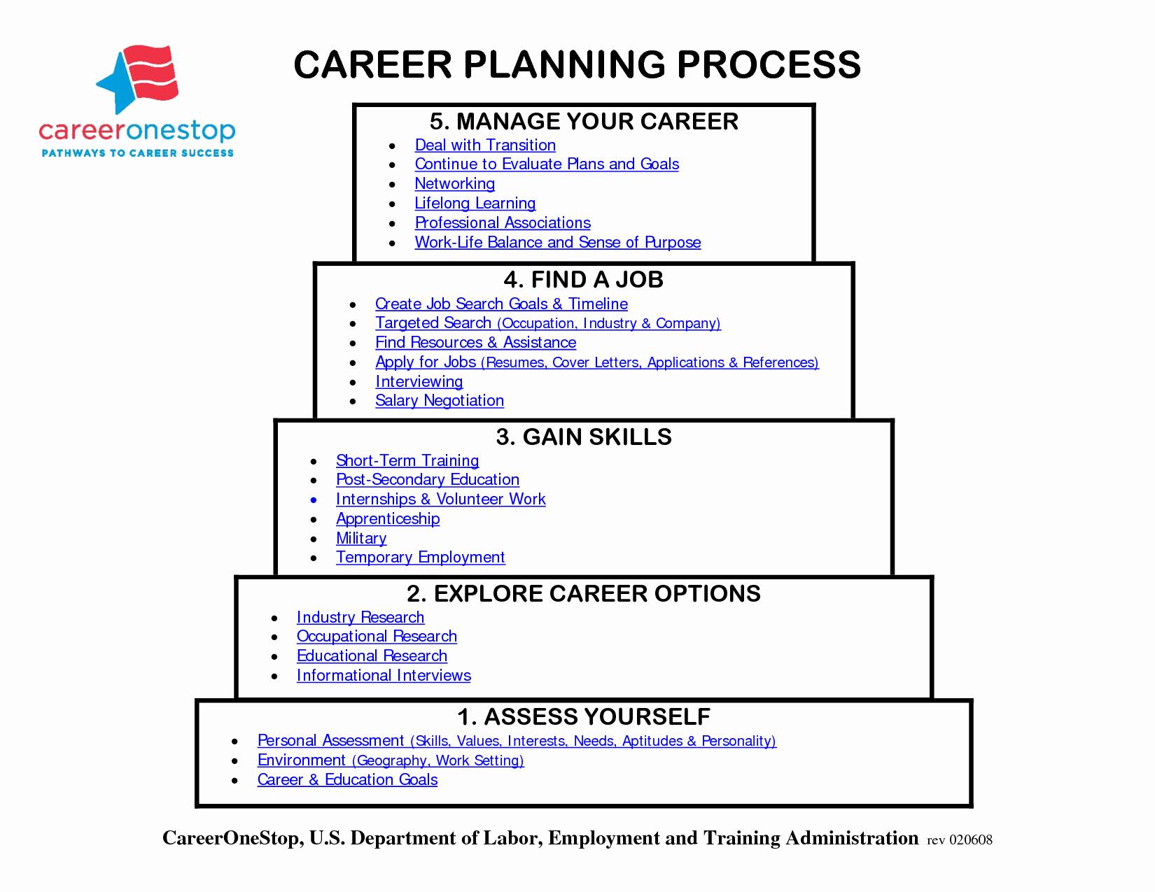 Career Path Planning Template Beautiful Index Of Cdn 29 2009 400