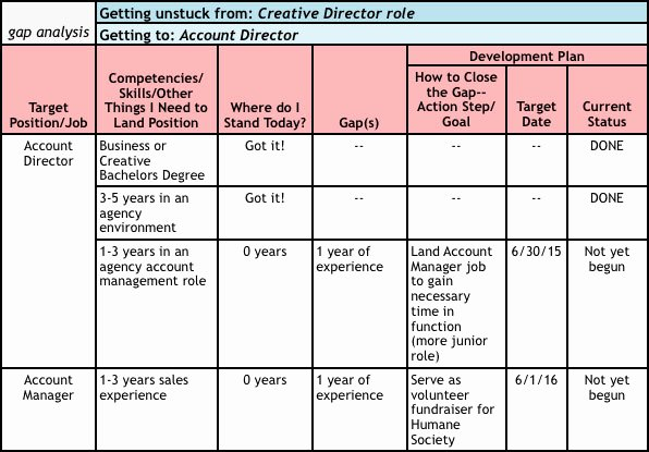 Career Path Planning Template Best Of 25 Of Template for social Work Career Ladder