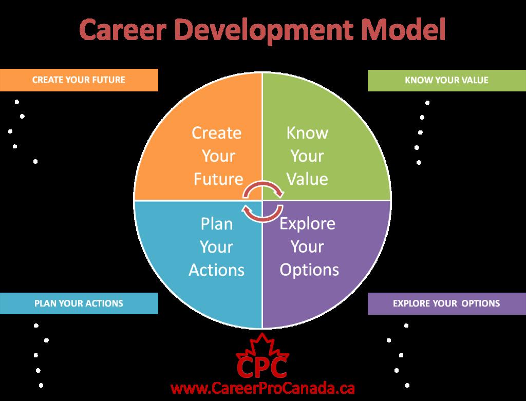 Career Path Planning Template Elegant We Need to Value Career Development Career Professionals