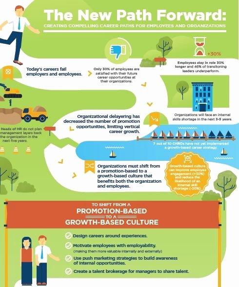 Career Path Planning Template Fresh Career Path