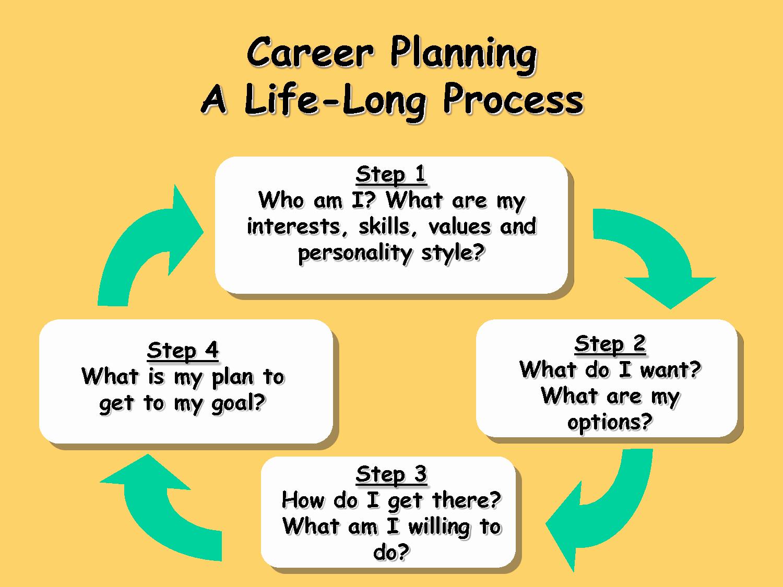 Career Path Planning Template Inspirational Blueridgemanagement