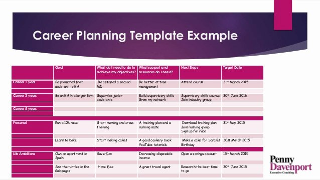 Career Path Planning Template Unique A Career Path and Plan Putting Moving On Up Into Practice