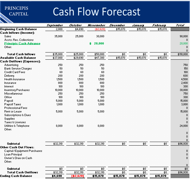 Cash Flow Excel Template Awesome Cash Flow Template