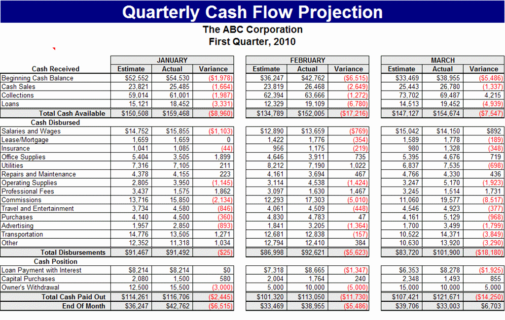 Cash Flow Template Excel Best Of Excel Cash Flow Template Microsoft Spreadsheet Template