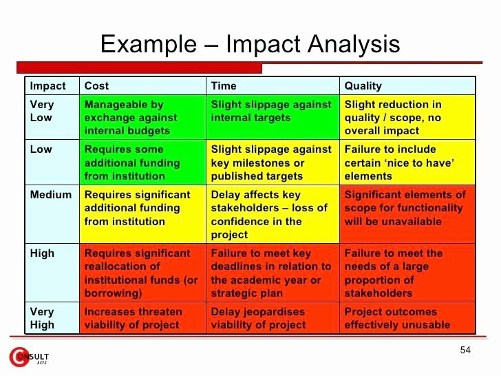 Change Impact Analysis Template Luxury Change Management assessment Template Example Impact