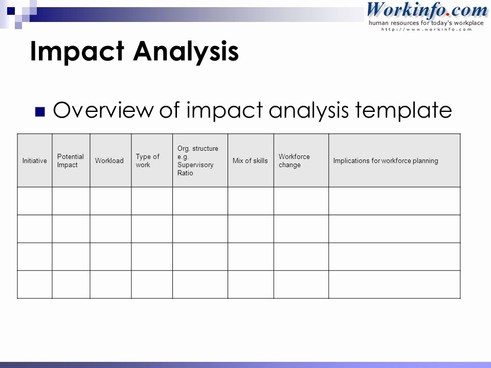 Change Impact Analysis Template New Workforce & Succession Planning Ppt
