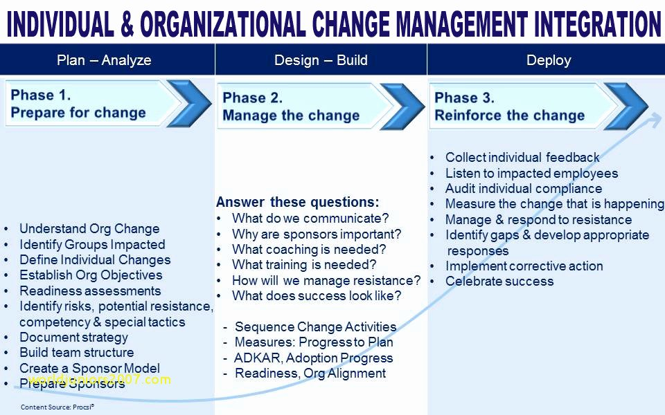 Change Management Plan Template Best Of 9 Change Management Plan with Examples Pdf Word Pages