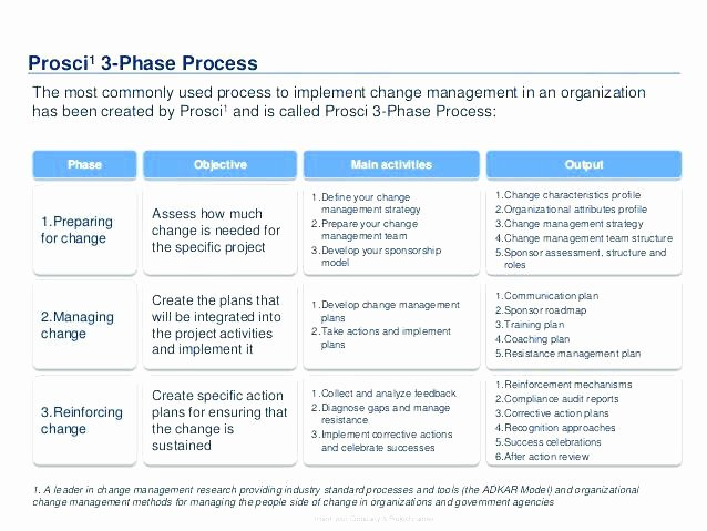 Change Management Plan Template Elegant Change Management Template Itil Policy Request Procedure