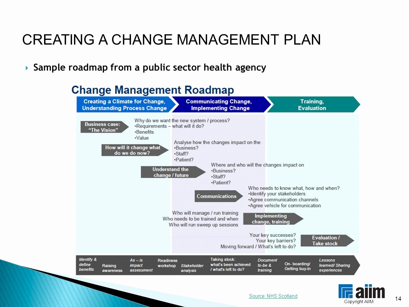 Change Management Plan Template New Creating A Change Management Plan organizational Change