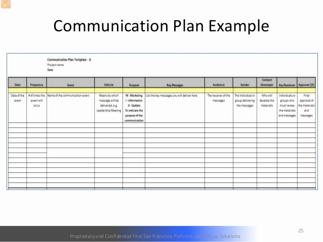 Change Management Planning Template Best Of 26 Of Prosci Munication Plan Template