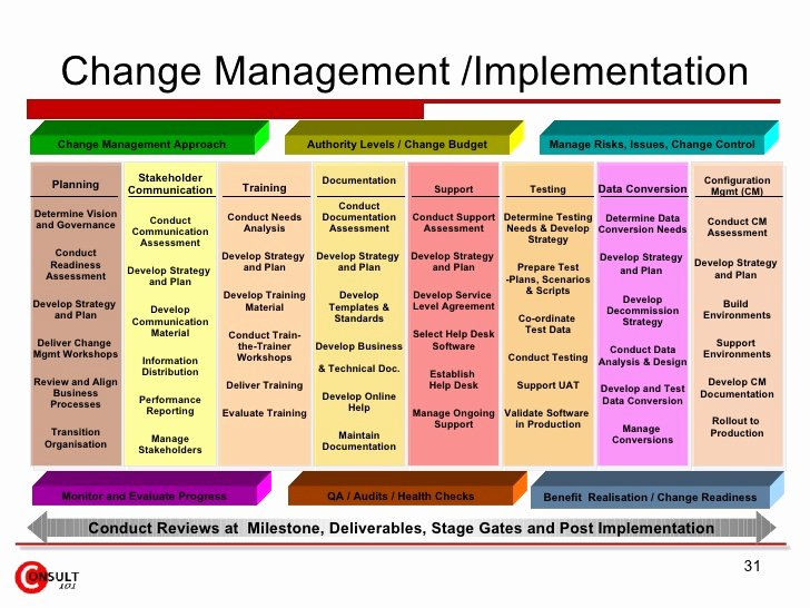 Change Management Planning Template Fresh Change Management tools and Templates
