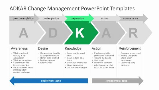 Change Management Planning Template Inspirational Strategic Alignment Model Powerpoint Templates