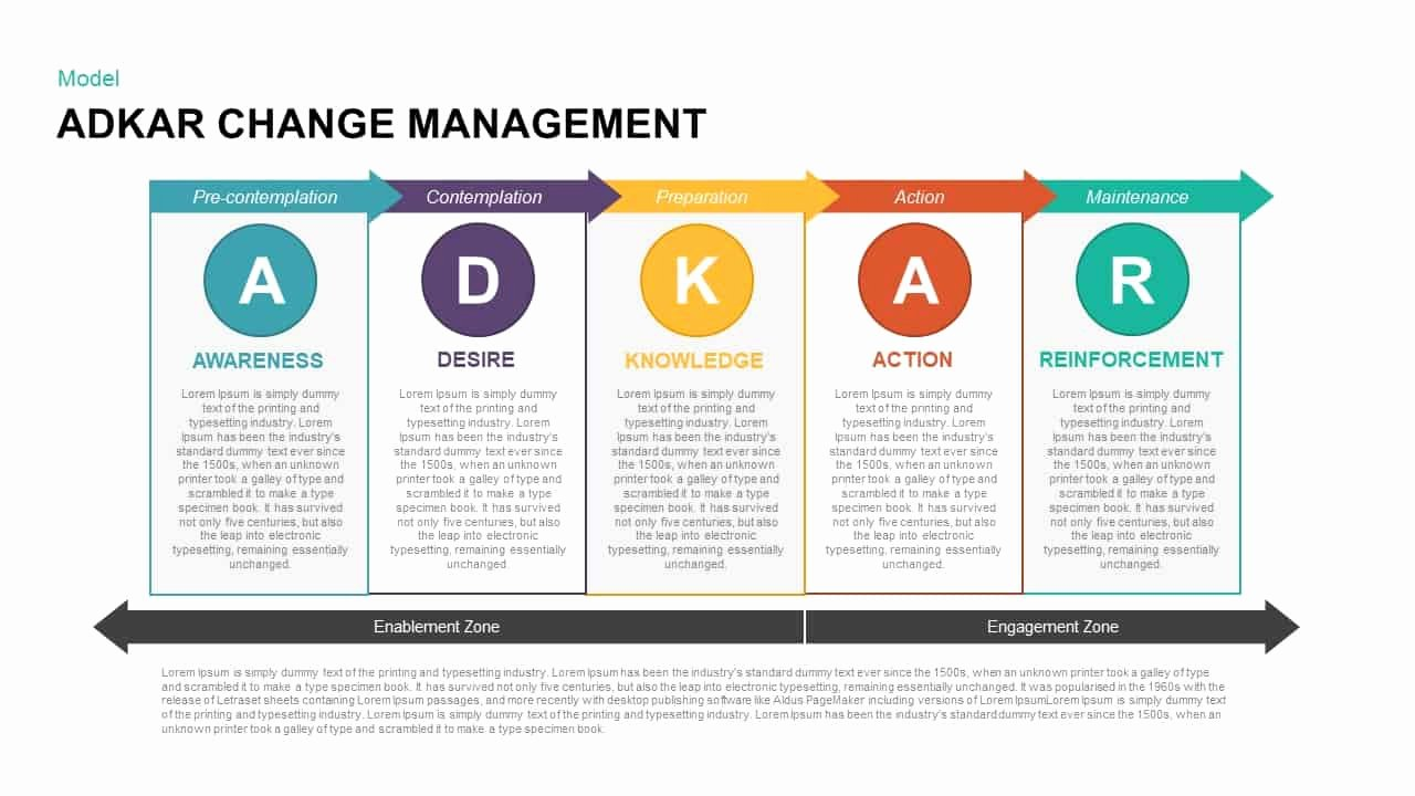 Change Management Planning Template Lovely Adkar Change Management Template for Powerpoint and