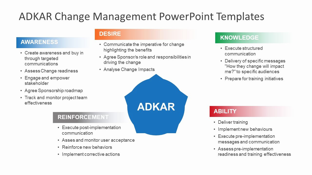 Change Management Planning Template Unique Bullet Points Adkar Powerpoint Presentation Slidemodel