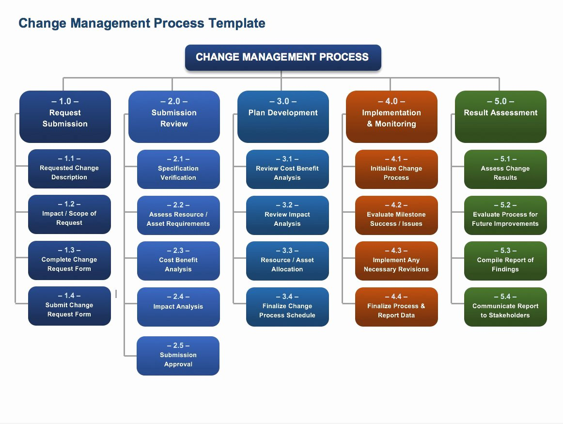 Change Management Planning Template Unique Free Change Management Templates