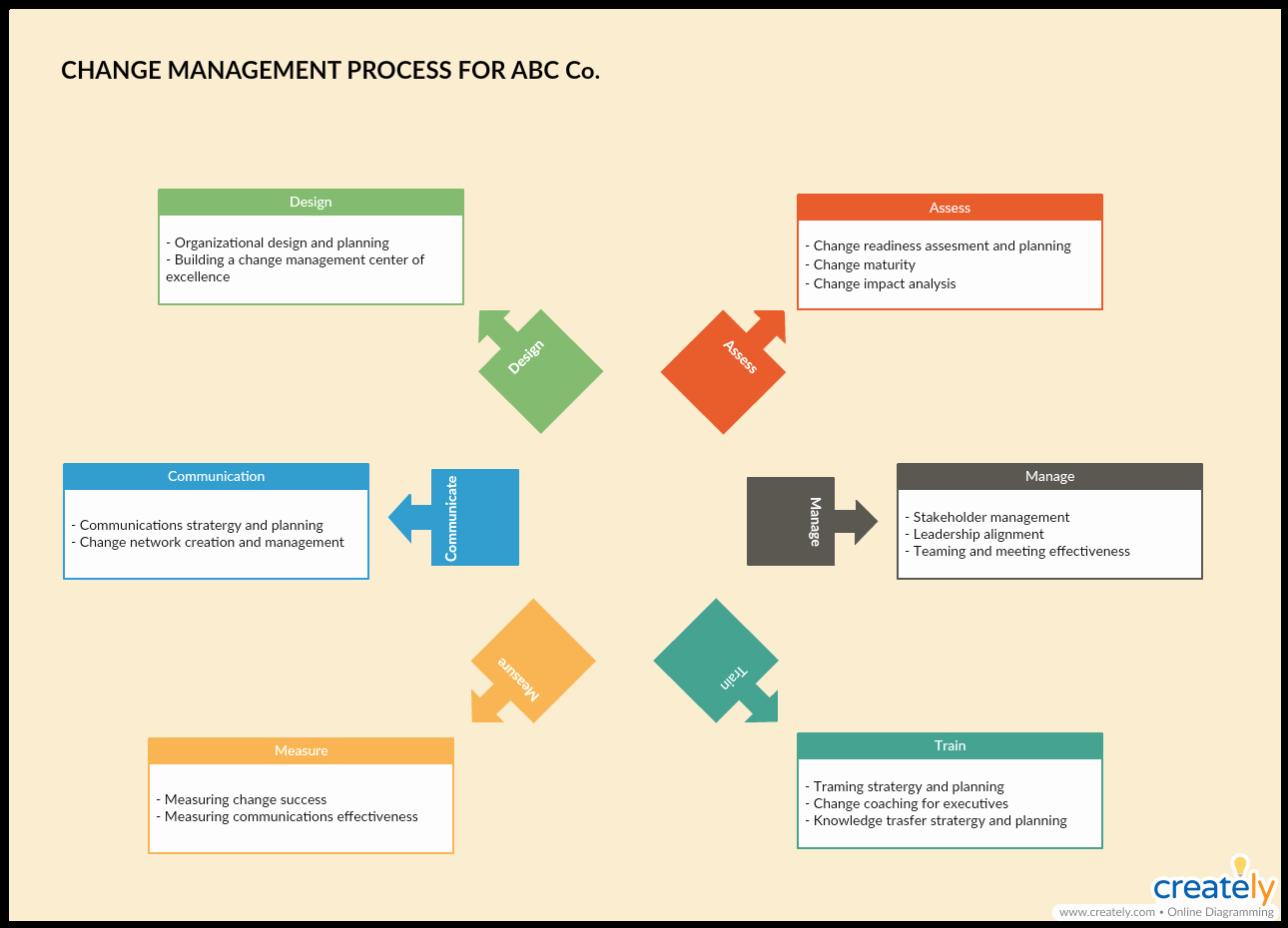 Change Management Process Template Awesome 8 Vital Change Management tools for Effectively Managing