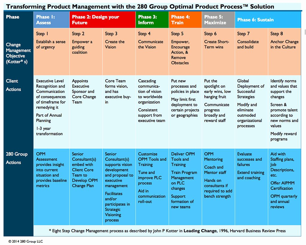 Change Management Process Template Awesome the Optimal Product Process solution