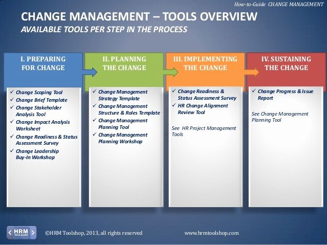 Change Management Process Template Best Of Change Management How to Manage Change In Your