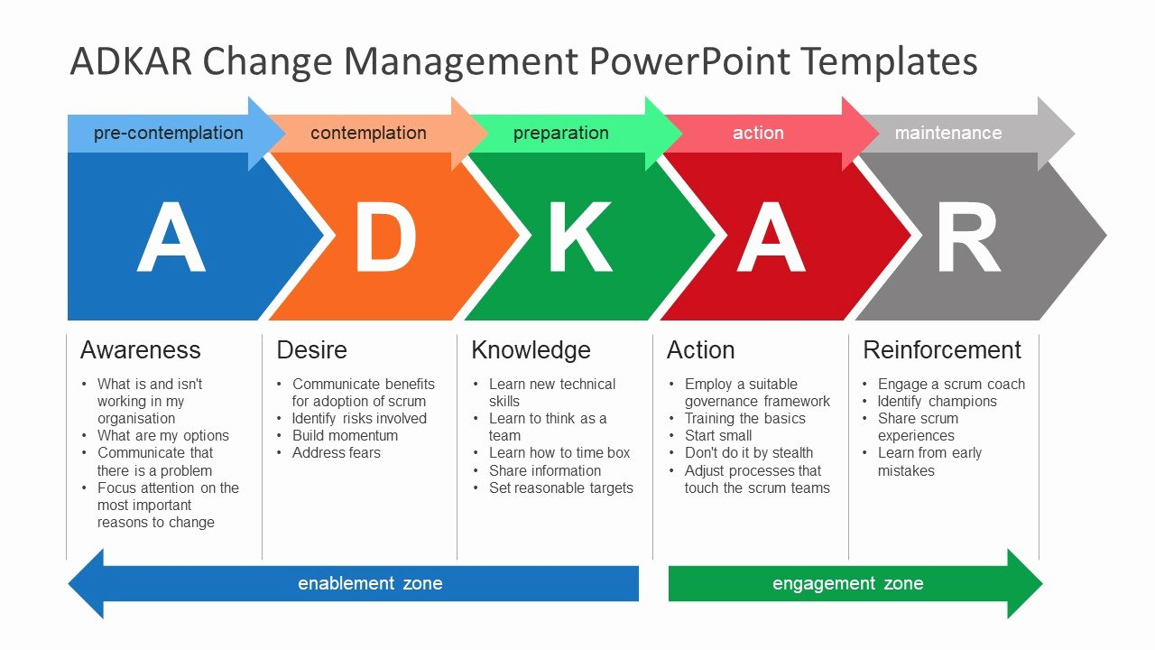 Change Management Process Template Fresh Adkar Change Management Powerpoint Templates Slidemodel
