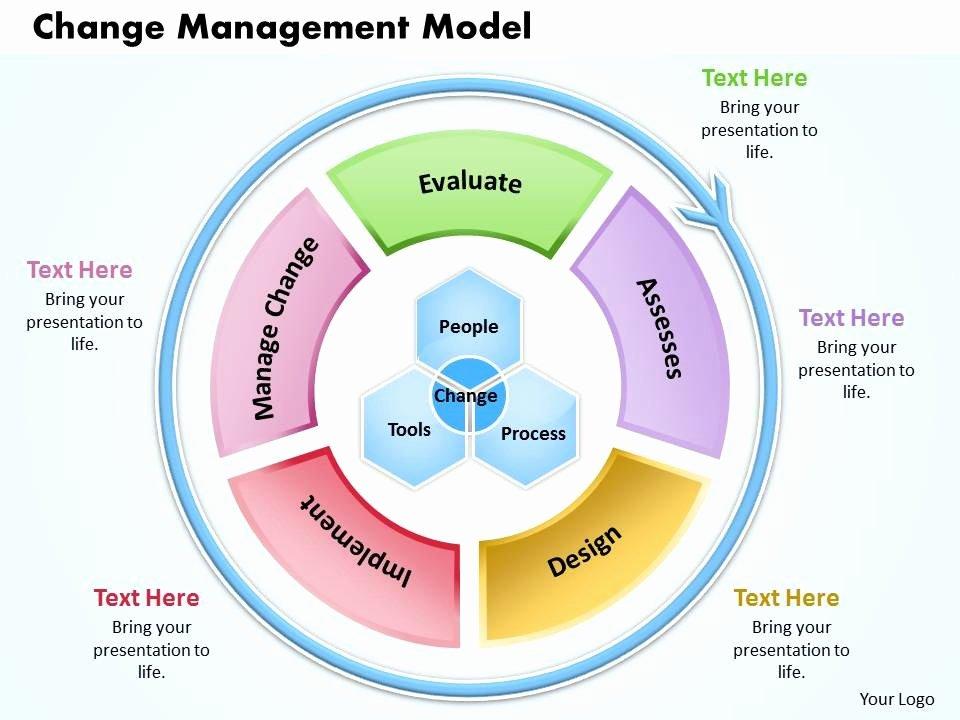 Change Management Process Template Fresh Change Management Model Powerpoint Presentation Slide