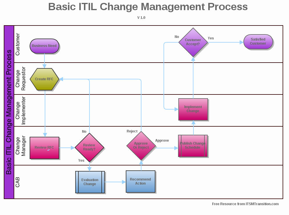 Change Management Process Template Lovely Available Downloads Itsmtransition
