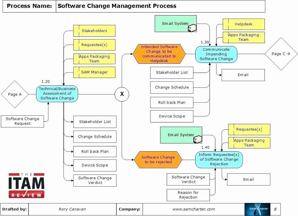 Change Management Process Template New Change Control Process Template Page Templates Change