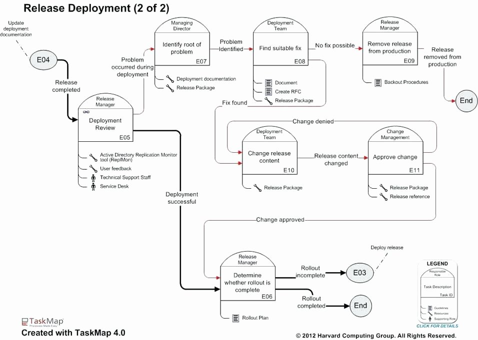 process management template effective root cause analysis templates forms examples positive business process management excel template and effect pro project management process templates