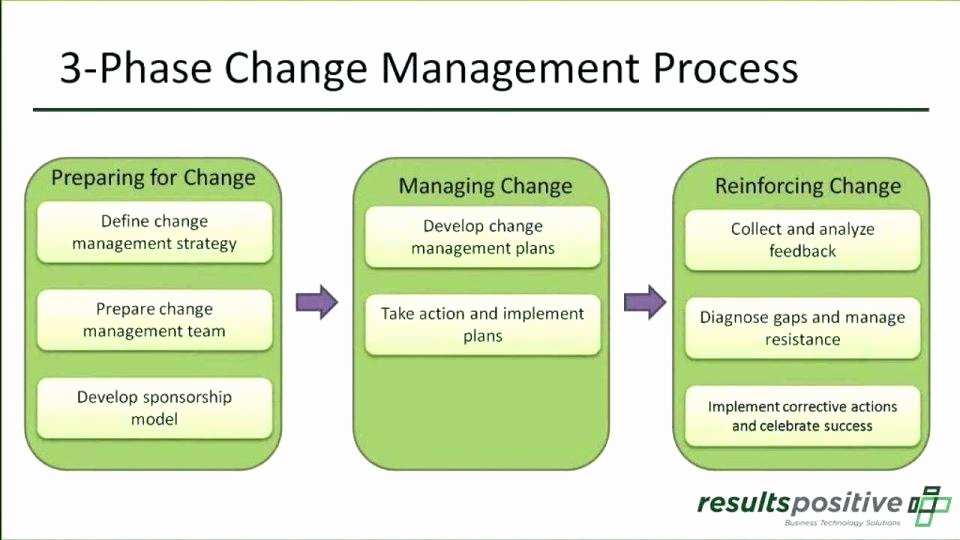 Change Management Process Template Unique Change Control Template – Inntegra