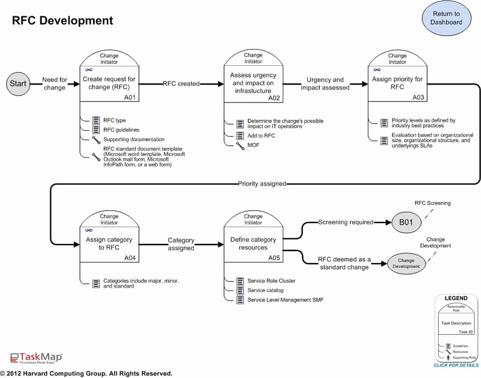 Change Management Process Template Unique How to Create Change Management Templates