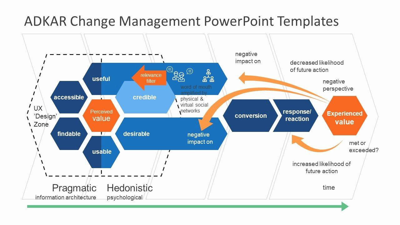 Change Management Process Template Unique Visual Representation Of Adkar Methodology Slidemodel