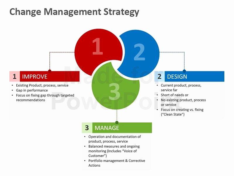 powerpoint business bundles change management