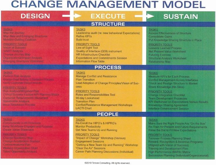 Change Management Strategy Template Elegant Change Management Model