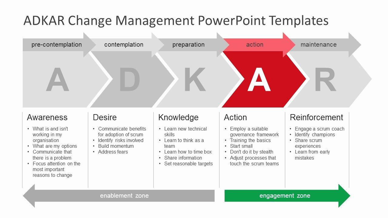 Change Management Strategy Template Inspirational Change Stage Description Slide Slidemodel