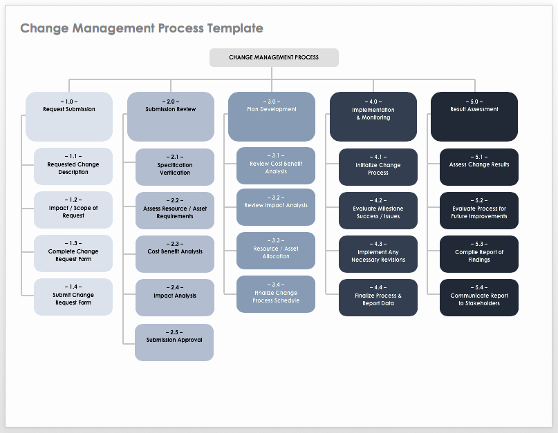 Change Management Strategy Template Lovely How to Create An Implementation Plan