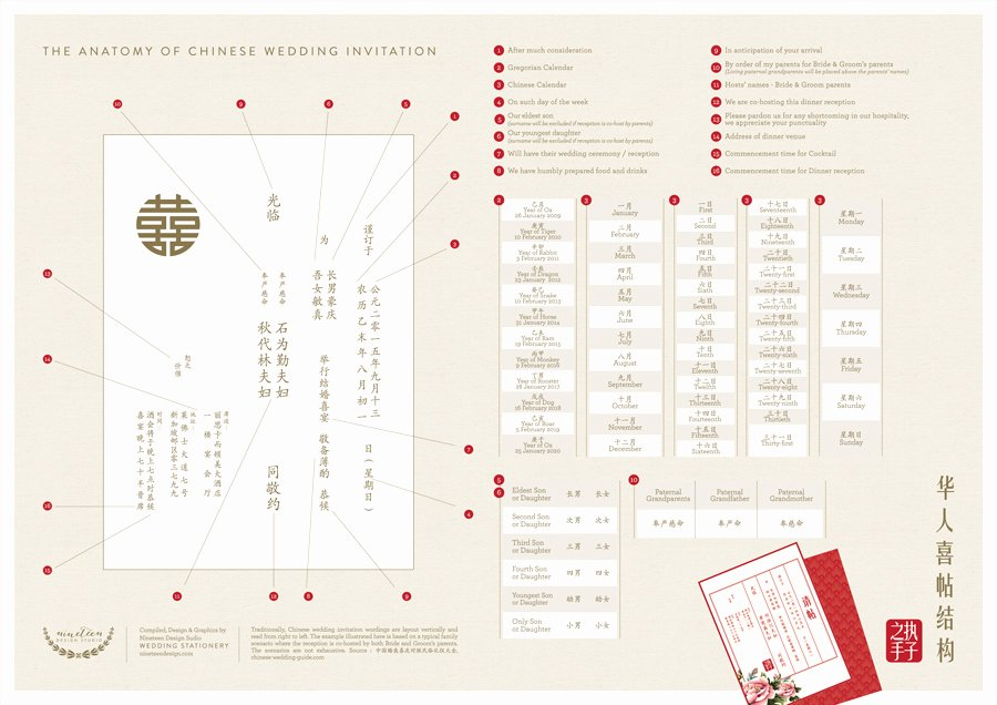 Chinese Wedding Invitations Template Unique Blog Chinese Wedding Invitation Word Guide