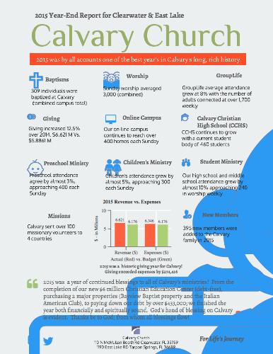 Church Annual Report Template Fresh 2015 Calvary Church Annual Report by Howard Parker
