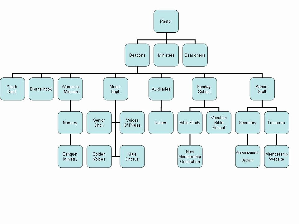 Church organizational Chart Template Awesome 52 Unique Church Structure Flow Chart
