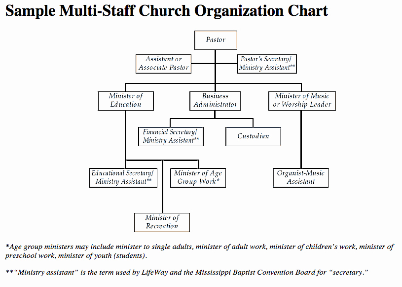 Church organizational Chart Template Awesome Job Descriptions organizational Charts Mississippi