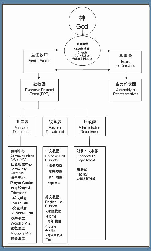 Church organizational Chart Template Best Of 52 Unique Church Structure Flow Chart