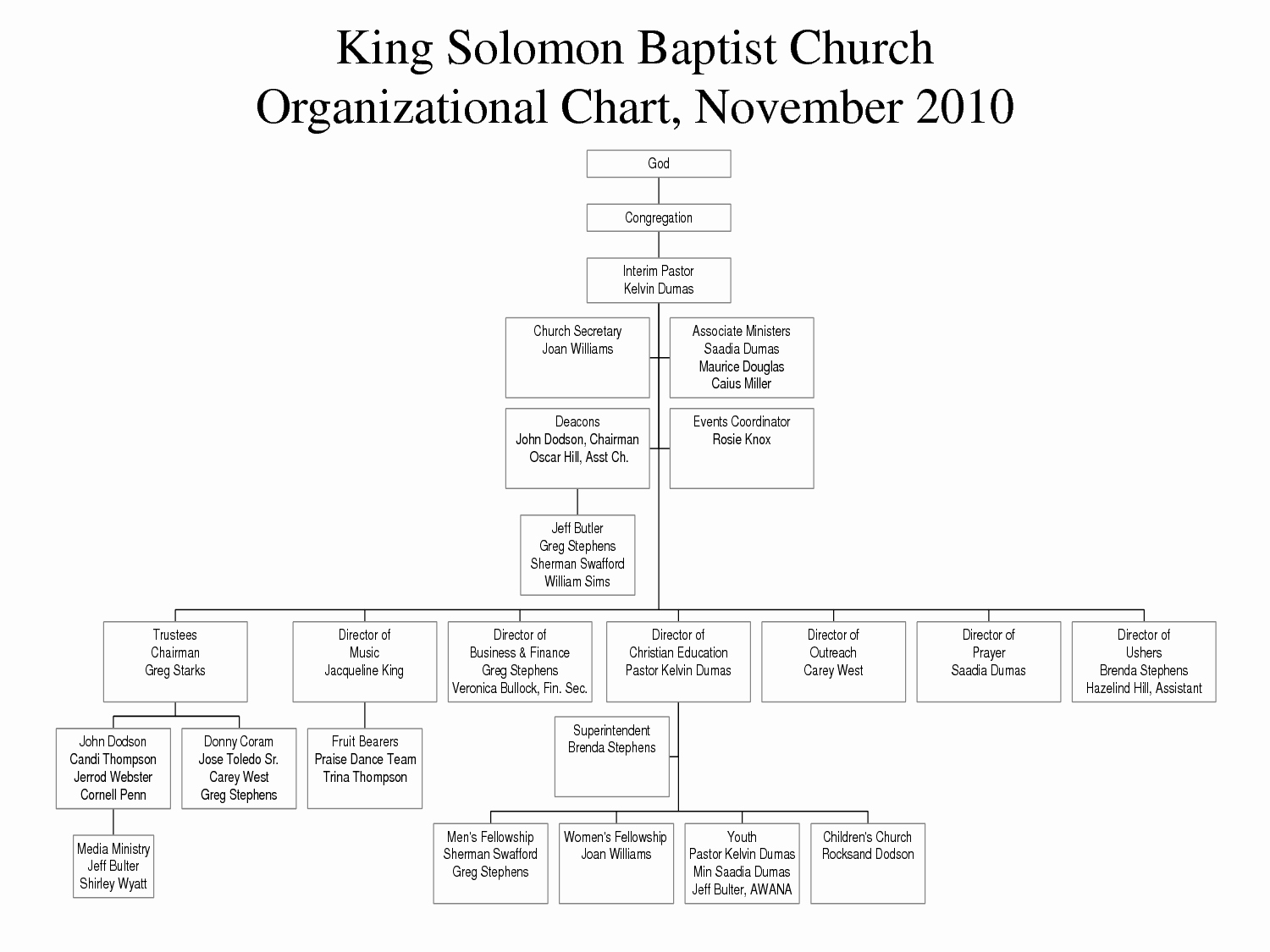 Church organizational Chart Template Inspirational Best S Of Church organizational Chart Template