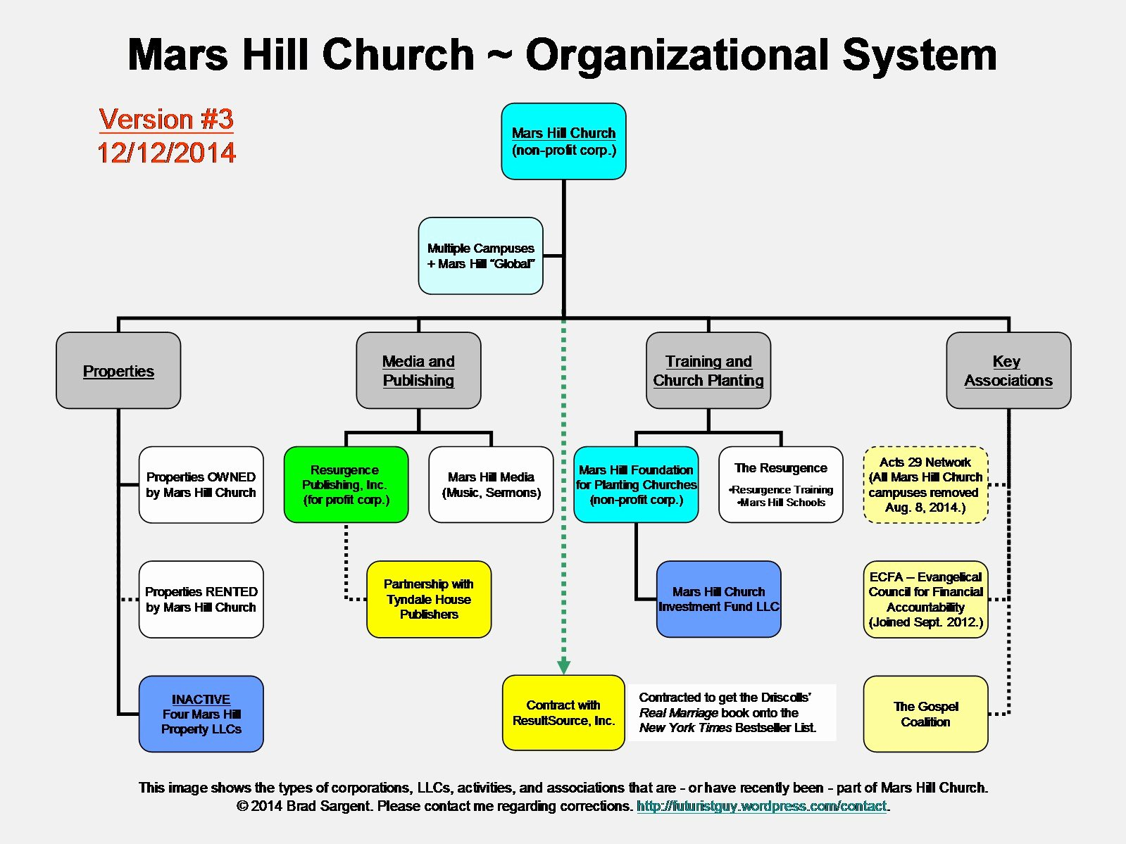 Church organizational Chart Template Inspirational Doc Church organizational Chart – Sample Church