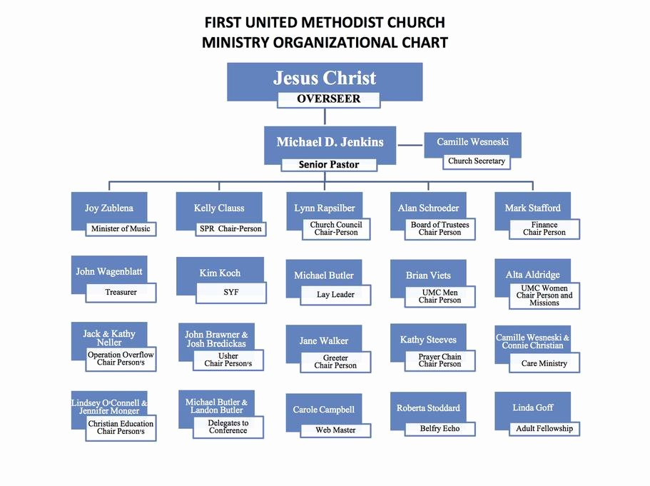 Church organizational Chart Template Lovely Doc Church organizational Chart – Sample Church