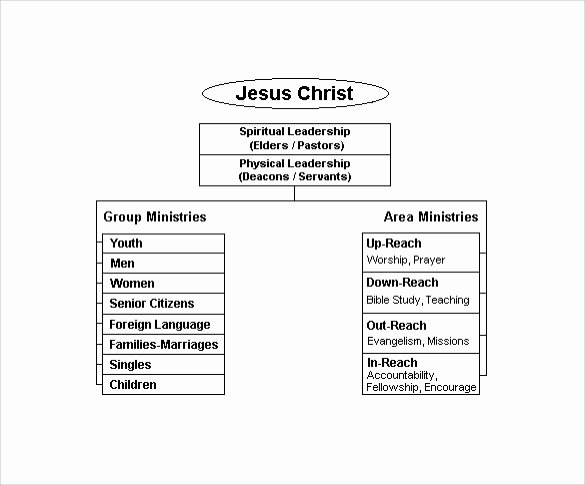Church organizational Chart Template Luxury Church organizational Chart 14 Download Free Documents