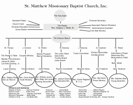 Church organizational Chart Template New 02 organizational System – Baptist Church