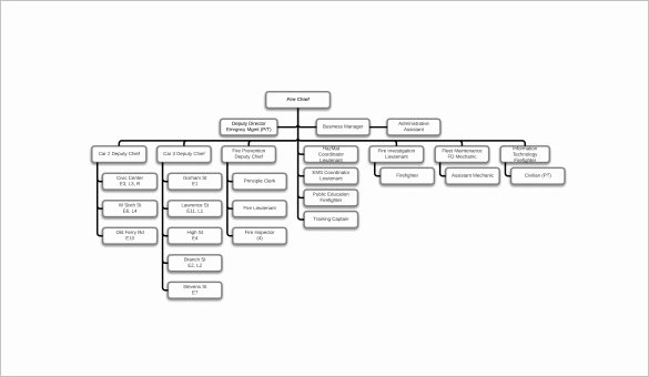 Church organizational Chart Template New 52 Unique Church Structure Flow Chart