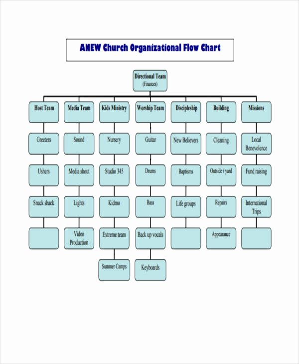 Church organizational Chart Template Unique 36 Flowchart Templates In Pdf