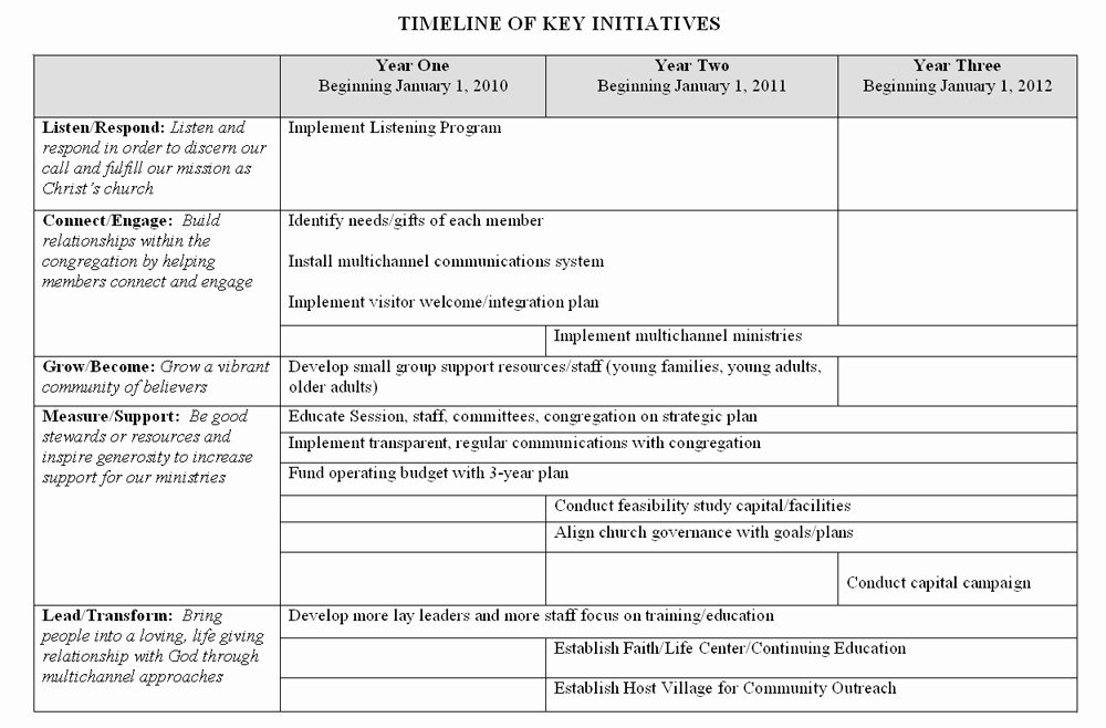 Church Strategic Planning Template New Strategic Plan
